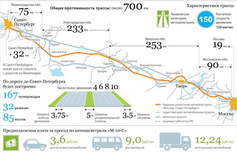 Строительство скоростной автомагистрали Москва  Санкт